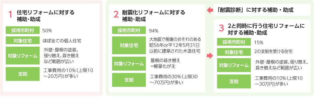 千葉県各市町村の補助金・助成金制度