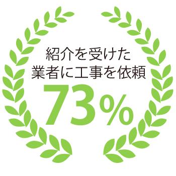 紹介を受けた業者に工事を依頼 73%
